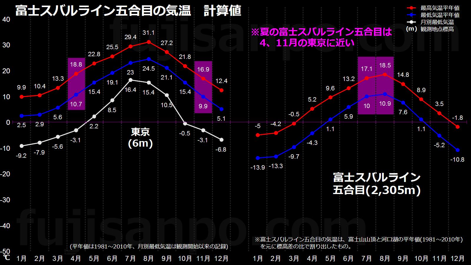 富士山山頂天気予報 富士さんぽ